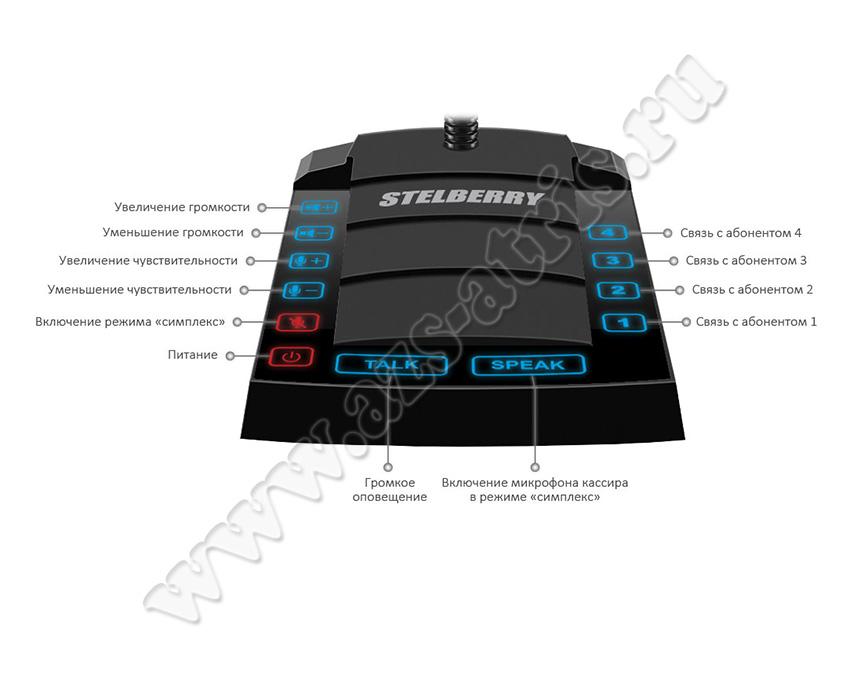 Описание клавиш пульта кассира